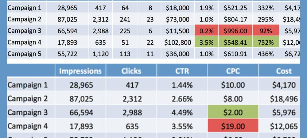 Back to basics: Understanding your paid search metrics